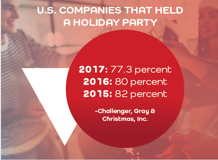 Holiday Parties by Year